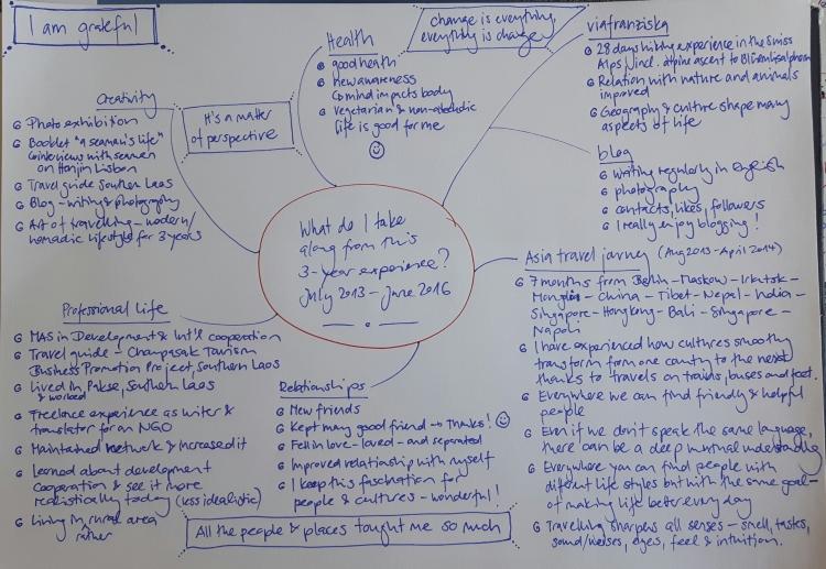 Mindmap - 3 years experience